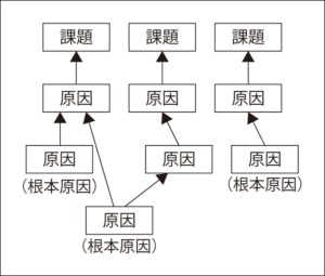 図2●課題と原因の関係
