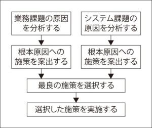 図3●検討作業のフロー図