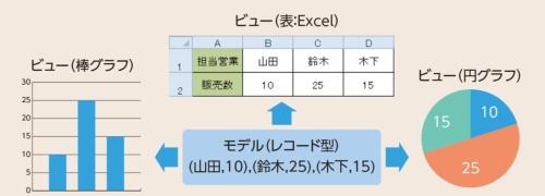 図2●モデルにビューを適用して図を得る