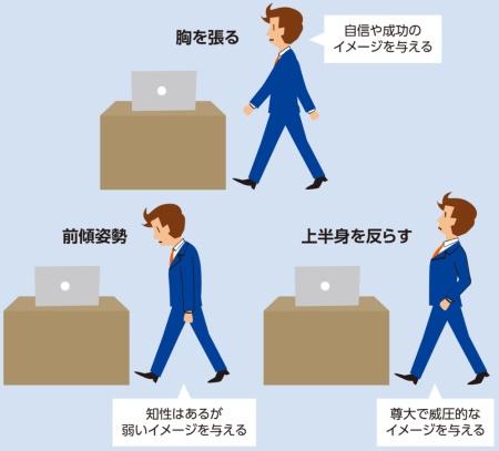 図1●登場時の姿勢が周囲に与えるイメージ