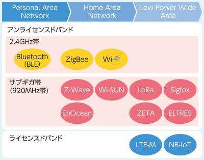 図1●国内で利用可能な無線方式