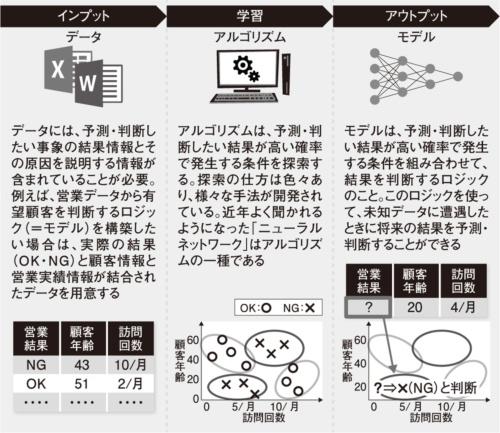 図1 機械学習によるモデルの作成例