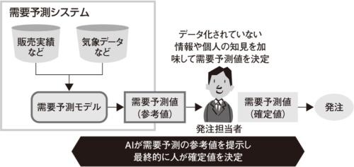 図3 AIによる意思決定のサポートの例