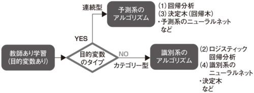 図1●今回説明するアルゴリズム