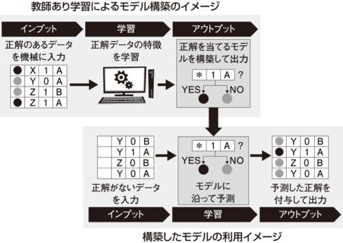 図2●モデルの学習から適用までのイメージ