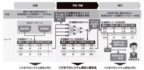 図1 AIのモデルをシステムに組み込む例