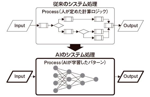 図2 AIシステムにおける予測・判断機能の実現方法