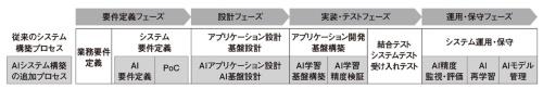 図3 AIシステムの構築プロセス