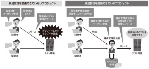 図1●構成管理の整備の有無による違い
