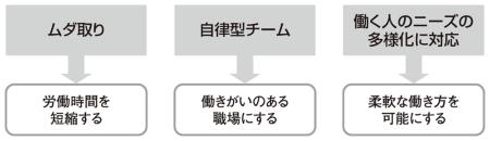 図1●企業の働き方改革への取り組み