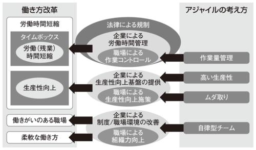 図2●アジャイルは働き方改革につながる