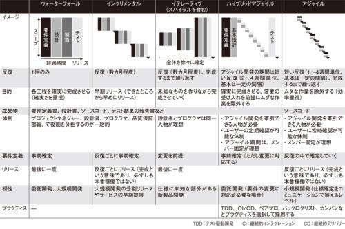 図2●主なソフトウエア開発手法の比較