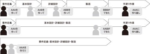 図1●バトンリレーによる認識の食い違い
