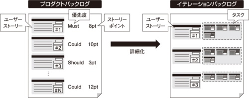 図4●プロダクトバックログとイテレーションバックログ