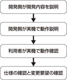 図5●イテレーションレビューの実施