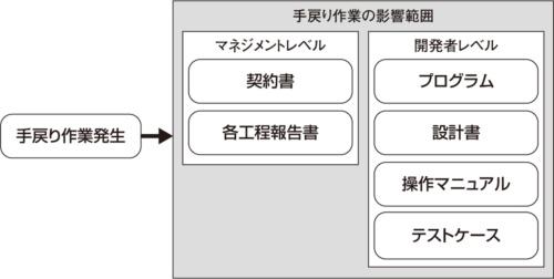 図6●手戻りの影響範囲はプログラムだけではない