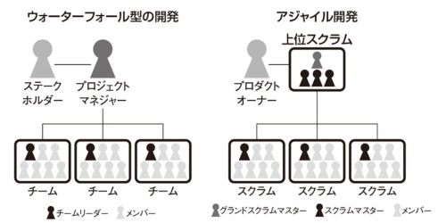 図1●開発体制は似ている