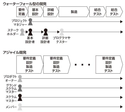 図2●工程への関わり方