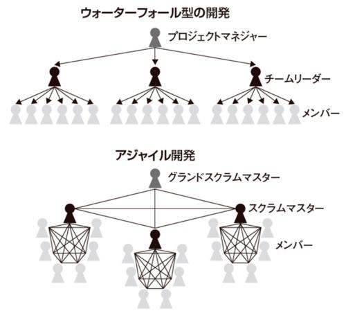 図3●コミュニケーションパスの違い