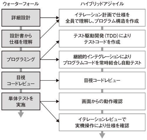 図1●品質確保のための手順を比較