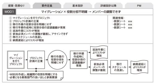 図2●役割分担が不明確なパターン
