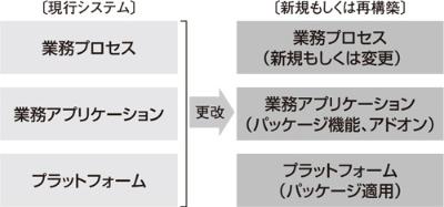 図1 パッケージを適用したシステム開発