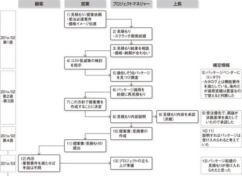 図3 パッケージ適用に合意を得られなかった経緯(VTA)