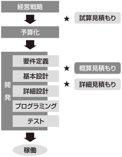 図1●見積もりのタイミング