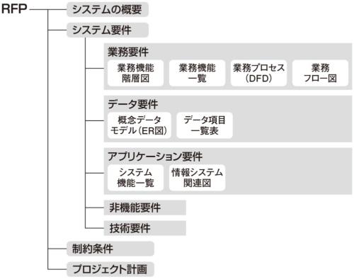 図2●RFPに記載する項目