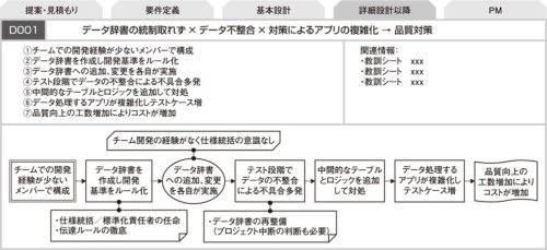 図1●チームでの開発経験が少ないメンバーで構成されるプロジェクト
