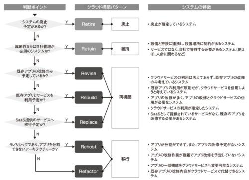 図2●「モダナイゼーションの7R」による移行パターン