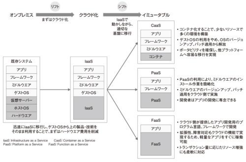 図3●リフト&シフトによる移行