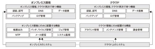 図2 ハイブリッドクラウド環境での共通機能配置パターン