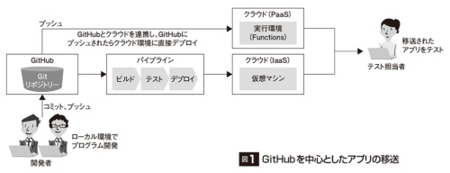 図1●GitHubを中心としたアプリの移送