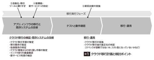 図1●クラウド移行計画と検討ポイント