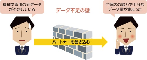 図1●SOMPO ホールディングスが直面した「データ不足の壁」