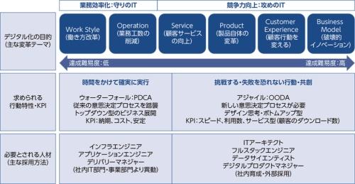 図1●デジタル化は大きく6 つの目的に分類できる