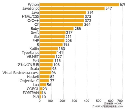 図2●今後、スキルを磨きたいと思う言語はPythonが1位