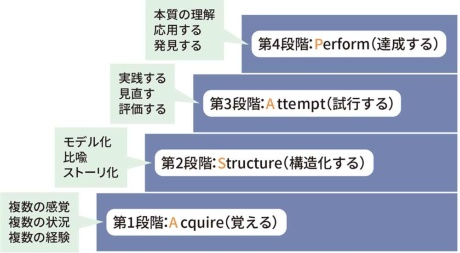 図1●学びの質を4段階で示した「ASAPモデル」
