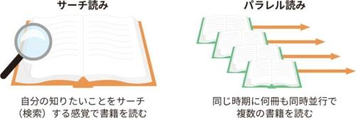 図2●忙しい人が短時間に多読するためのコツ