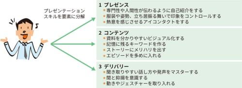 図1●高めたいスキルを要素に分解