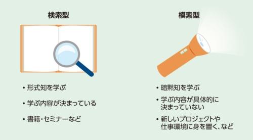 図1●学びのタイプを大きく「検索型」と「模索型」に分ける