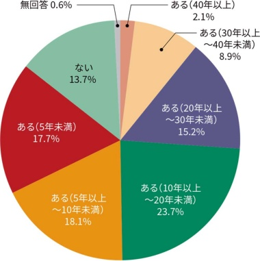 図2●COBOLの経験年数