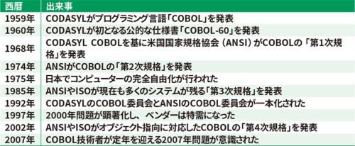 表1●COBOLをめぐる主な出来事