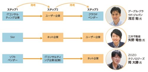 図1●自分のキャリアを再考した3 人のエンジニア
