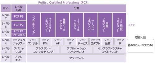 図1●富士通の Fujitsu Certifi ed Professional(FCP)