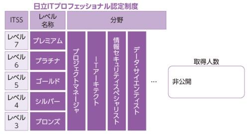 図3●日立製作所の日立IT プロフェッショナル認定制度