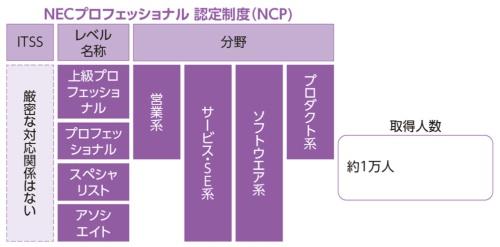 図4●NEC のNEC プロフェッショナル認定制度