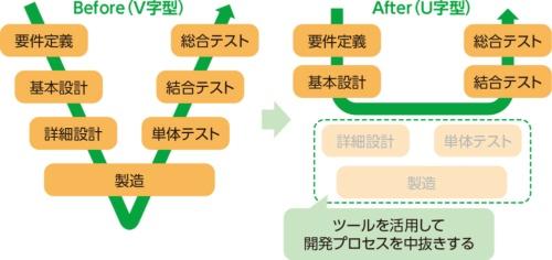 図1●ウオーターフォール開発でV字型からU字型にシフト