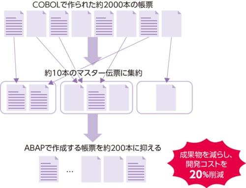 図1●九州電力は作成する帳票を10分の1に削減した